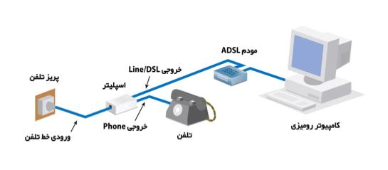 نحوه اتصال اسپلیتر به مودم و تلفن